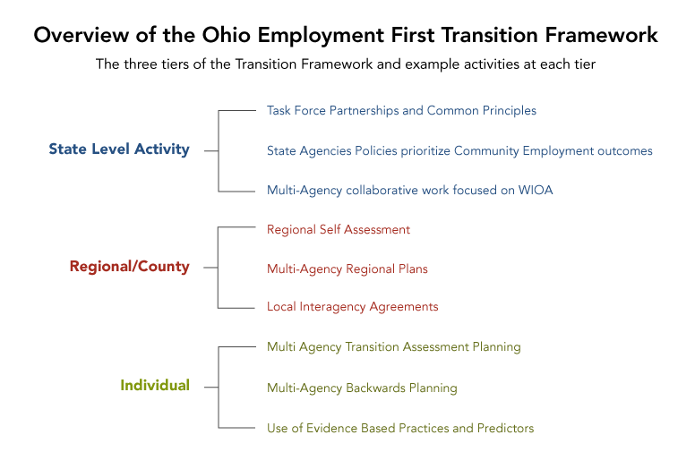 Employment First | Transition Planning